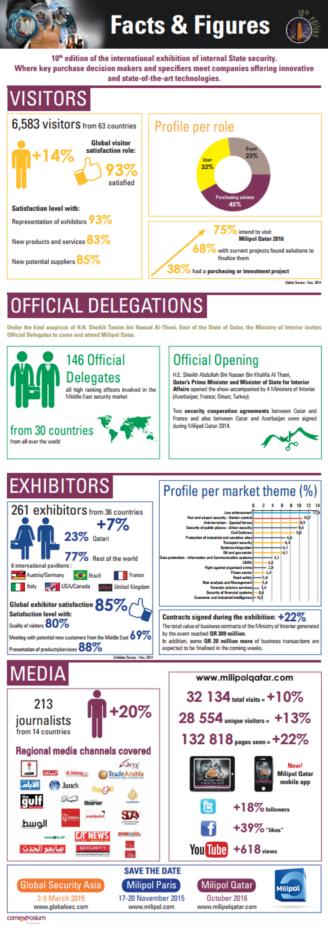 Facts & Figures Milipol Qatar 2014